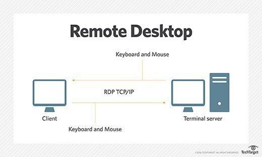 Benefits Of Having Remote Desktop Solution